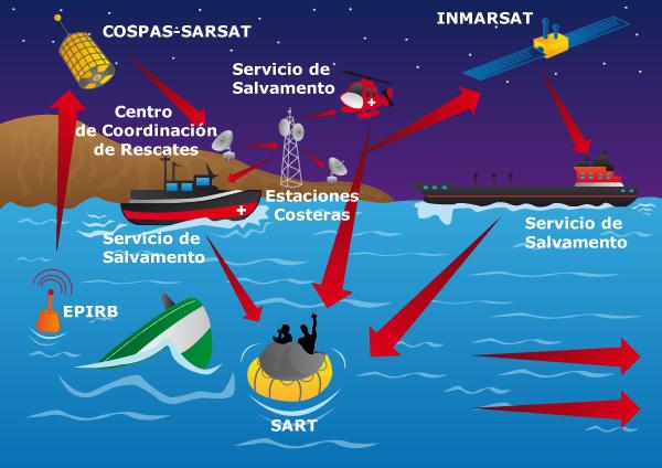 Radiocomunicaciones: Pruebas y prevención de las interferencias
